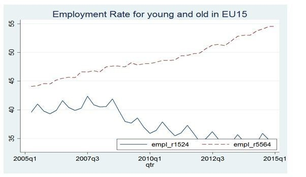 Employment rate for young and old workers in the EU15