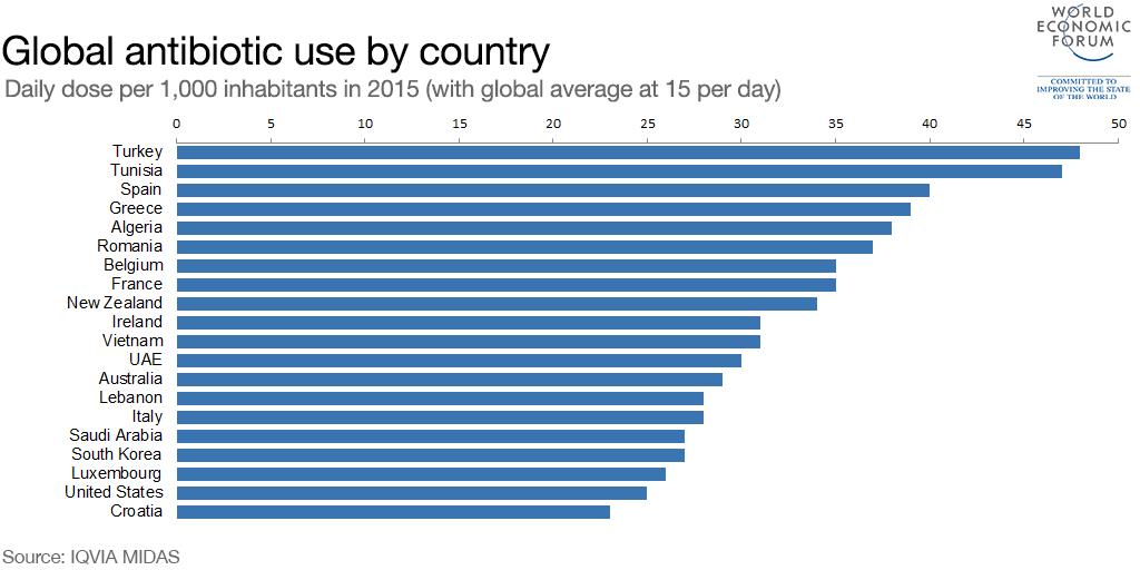 Greeks Top List of Antibiotics Consumption in the World