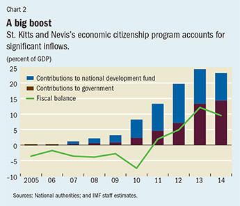 St. Kitts and nevis inflows citizenship programme
