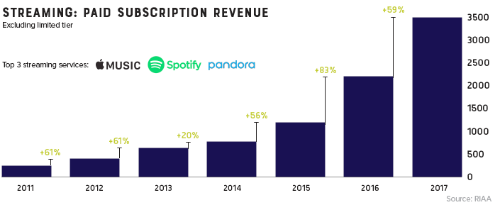 Music streaming is now the most common format for music in the United States, and the RIAA reports that streaming now makes up nearly half of the market.