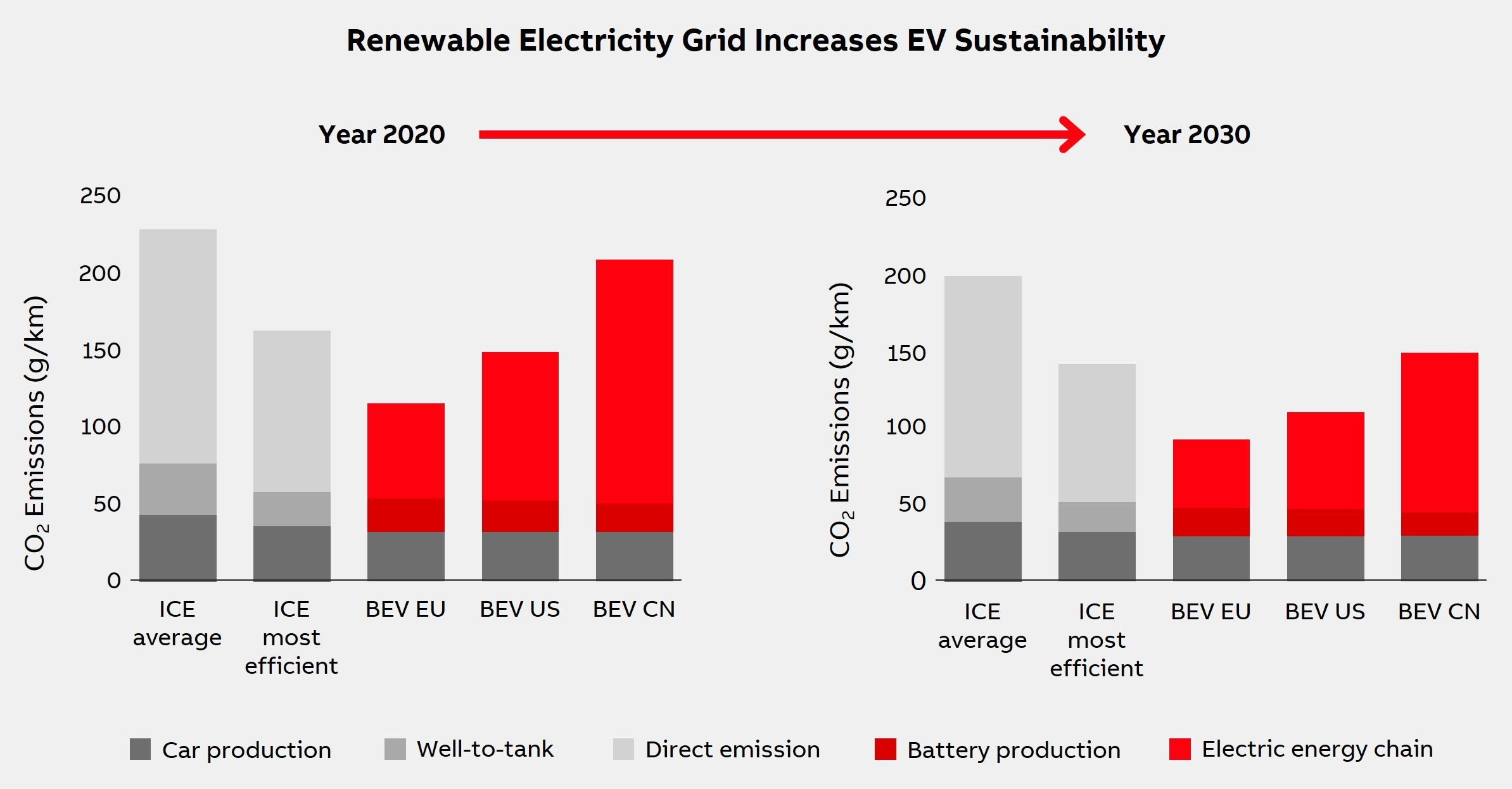 Renewable electricity grid increases EV sustainability. Source: ABB.
