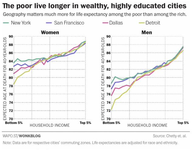 In wealthier and highly educated US cities, the poor live longer.