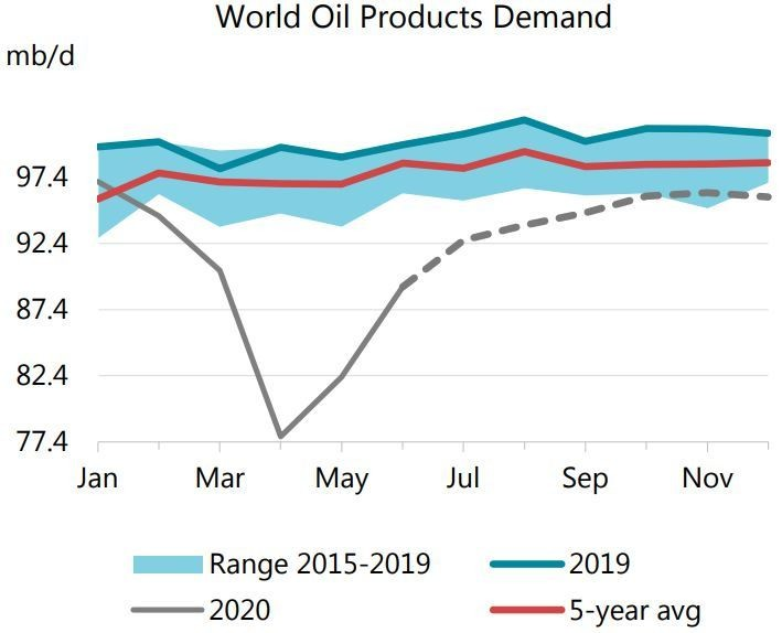 oil demand forecast oil products IEA International Energy Agency fossil fuels fuel