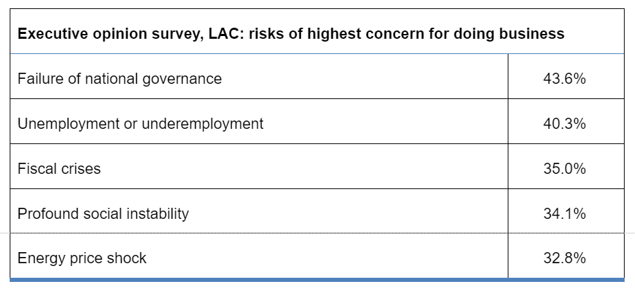 What are the top risks to doing business in Latin America?   World