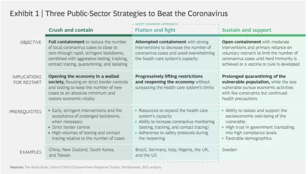 Hay tres amplias estrategias para combatir el coronavirus y reiniciar la economía.