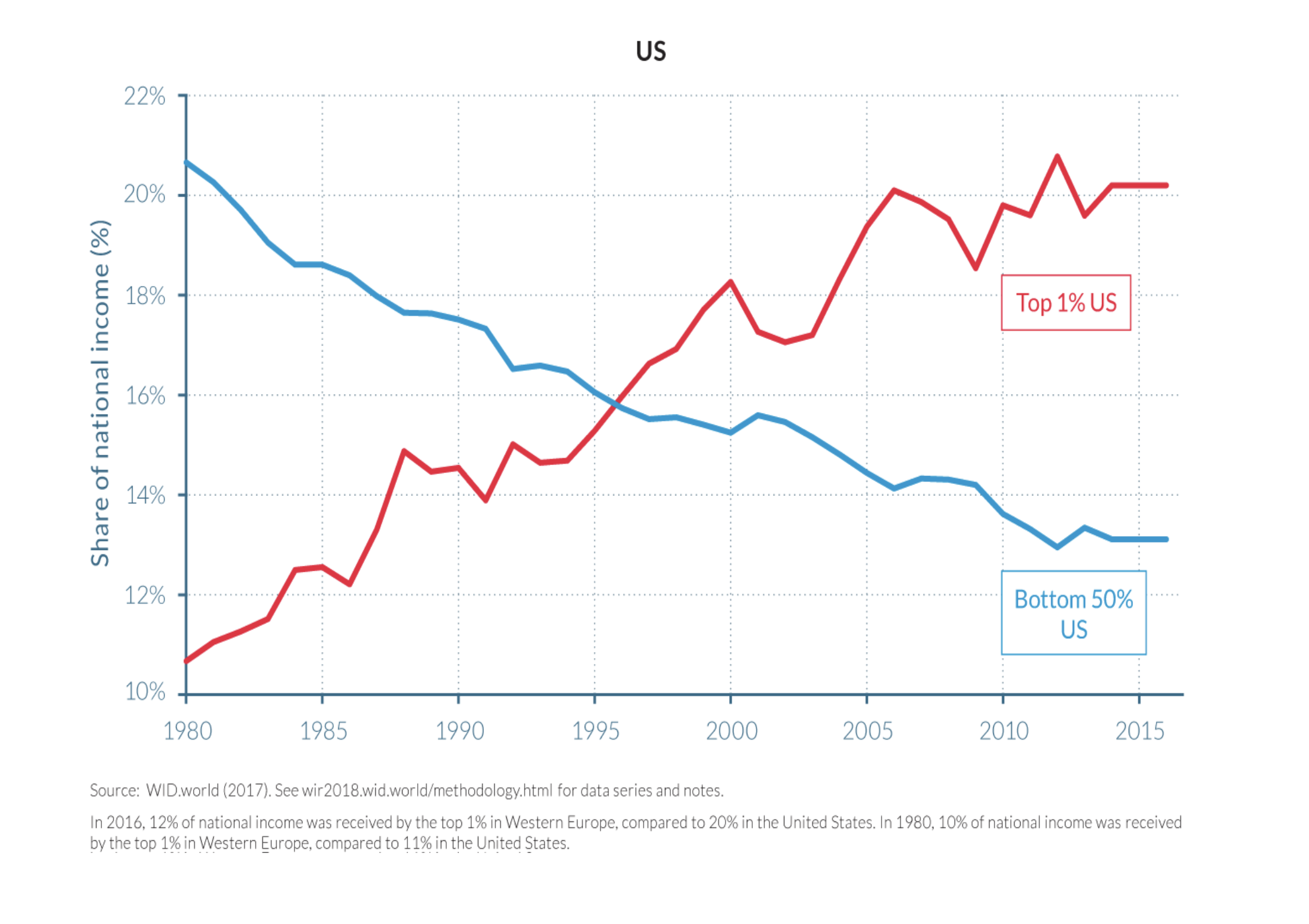 Wealth inequality in the US has grown sharply over the past few decades