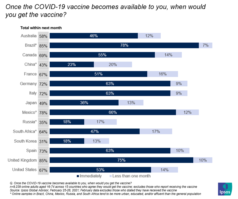 Once the COVID-19 vaccine becomes available to you, when would you get the vaccine?
