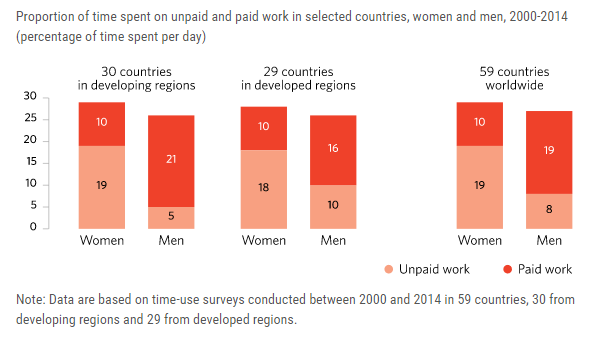 Proportion of time spent on unpaid and paid work