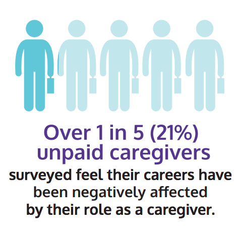 Over 1 in 5 unpaid carers surveyed feel their careers have by their role as a caregiver.