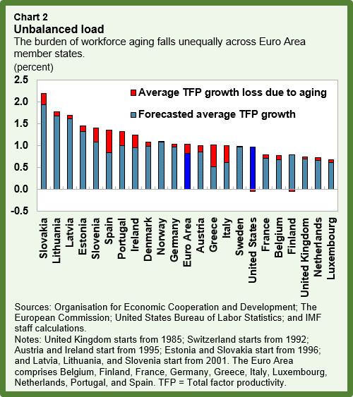 The burden of workforce aging falls unequally across Euro Area member states