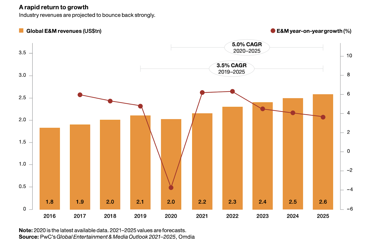 this graph shows that industry revenues are predicted to bounce back strongly