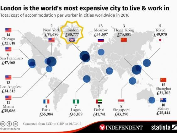 these are the most expensive cities to live and work in