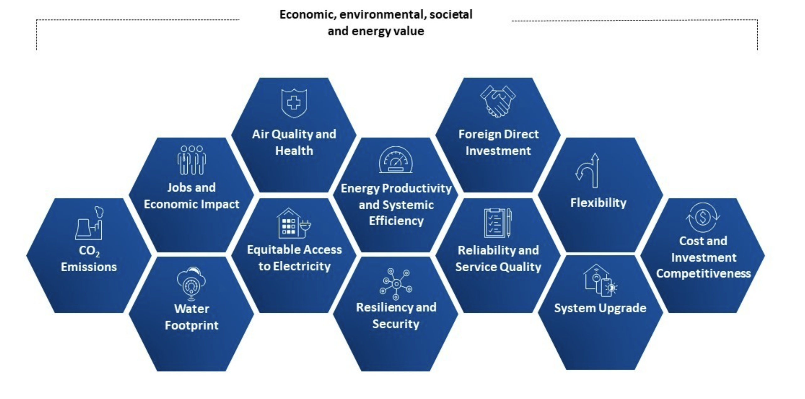 The System Value Framework for the clean energy transition