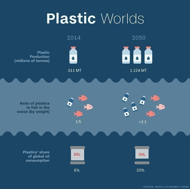 By 2050 there will be more plastic than fish in the world's oceans.