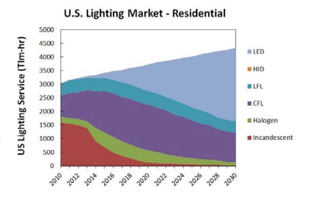 How LEDs are taking over the lighting market.