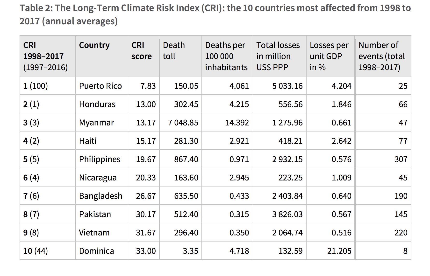 Over the past 20 years, Pakistan has been one of the countries hardest-hit by the effects of climate change