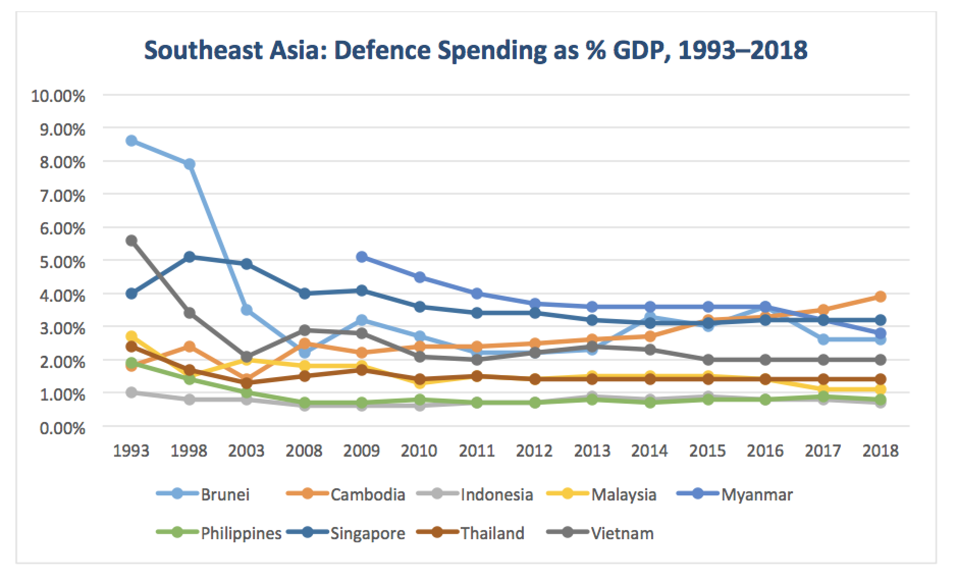 Southeast Asian countries' increased defence spending has mirrored their economic growth