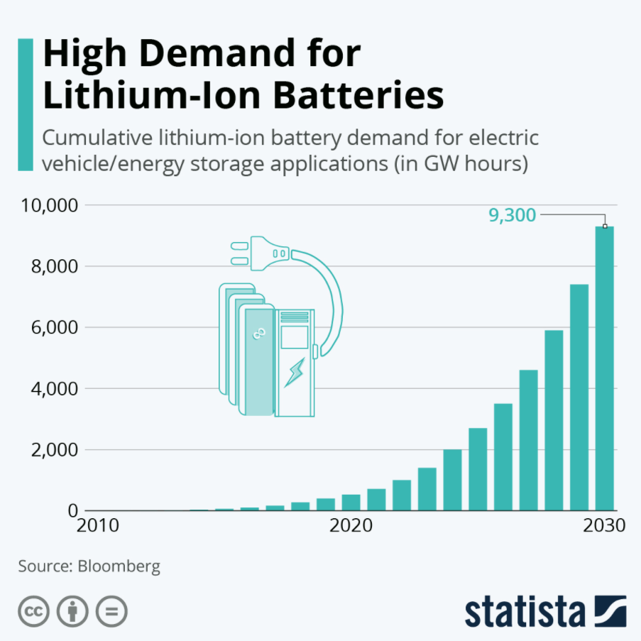 lithium-ion battery electric vehicles transport energy storage technology sustainable solutions transition