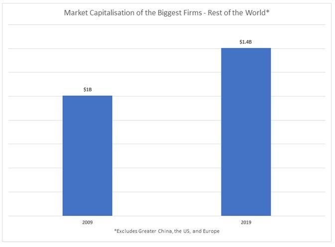Global economy: valuation of companies in 'rest of world'