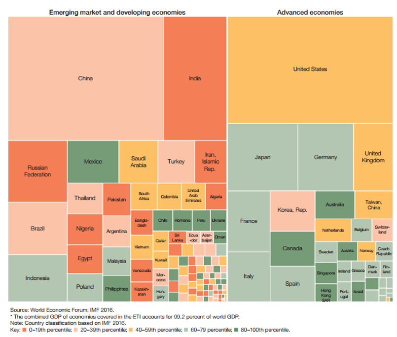 Global enabling trade report domestic market access GDP