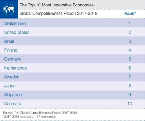 South Korea and Sweden are the most innovative countries in