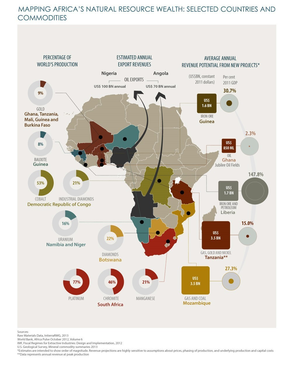 Africa's natural resource wealth