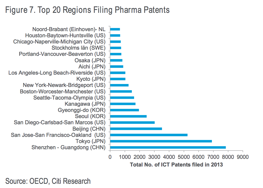 Top 20 regions filing pharma patents