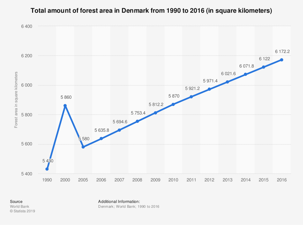 The areas of Denmark covered by forest have been steadily increasing since 2010.