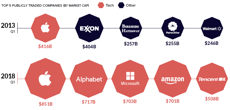 Apple remained the top company for market value, more than doubling their value in 2018.
