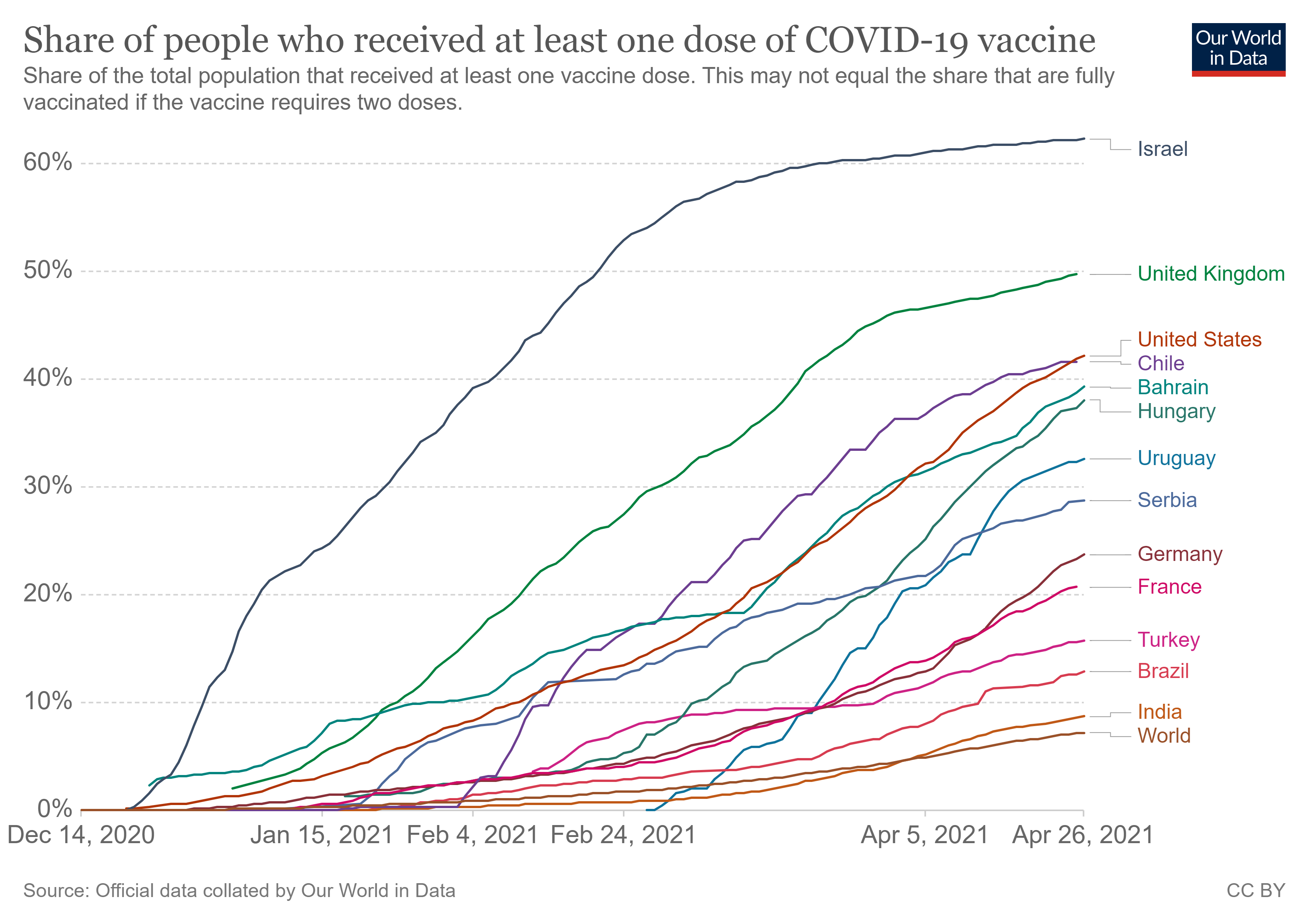 Share of people who received at least one dose of the COVID-19 vaccine.