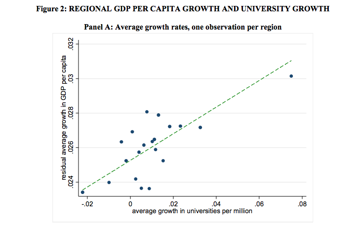 Regional GDP per capita growth and university growth