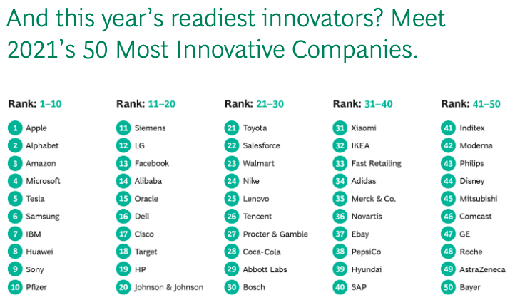 a chart showing the most innovative companies of 2021