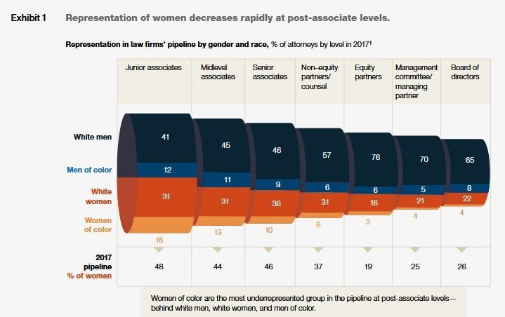 Representation of women at differing stages within the talent pipeline