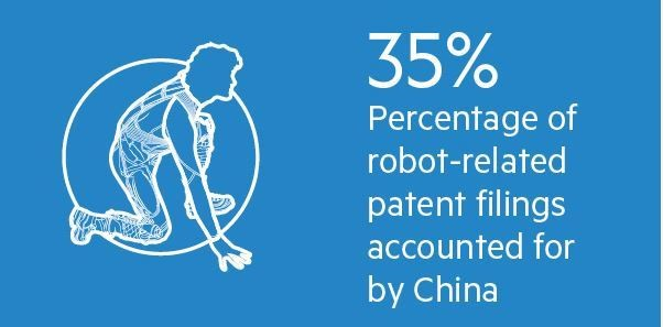 Percentage of robot-related patent filings accounted for by China