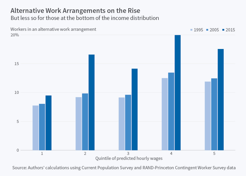 Alternative work arrangements on the rise