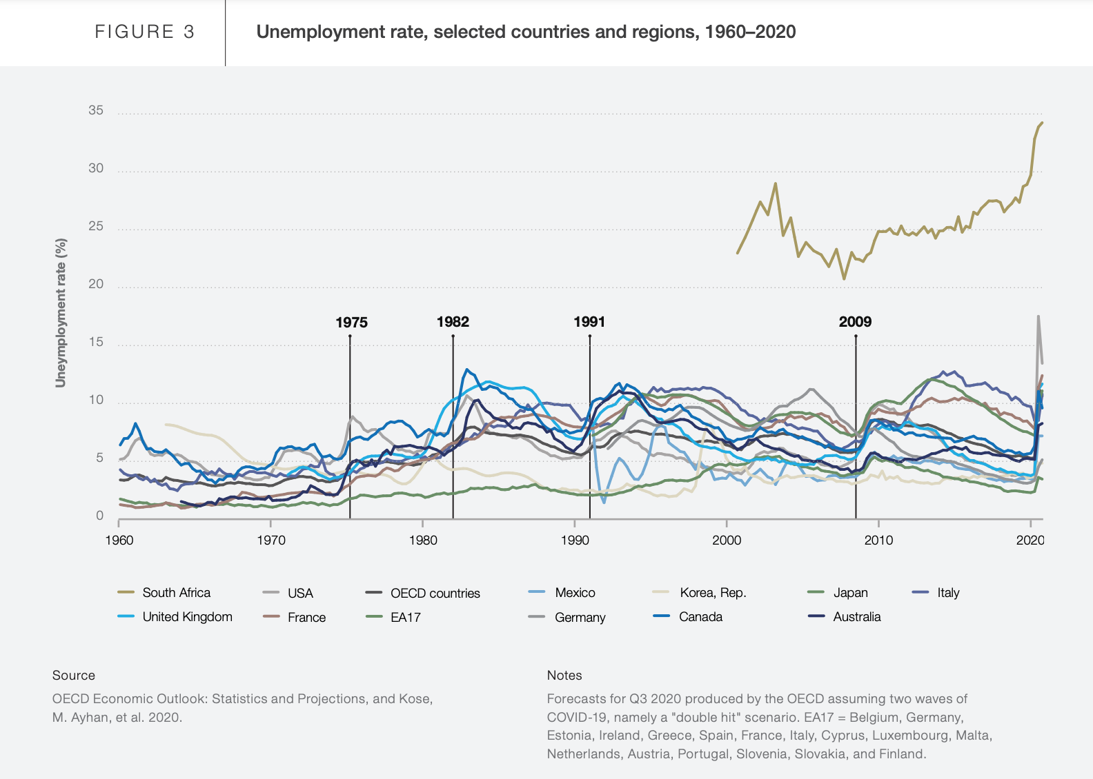Unemployment rate, selected countries and regions, 1960-2020