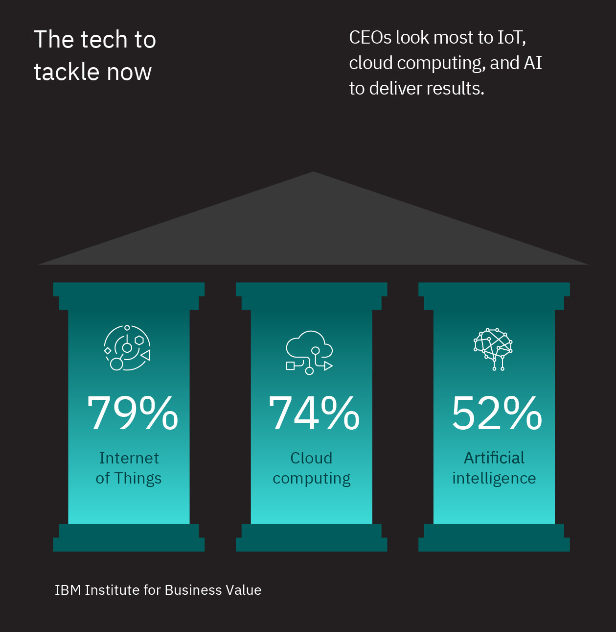 An image showing the technologies which CEOs expect to deliver results for them over the next few years