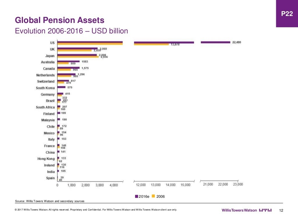 Pensions just got a lot more interesting advise