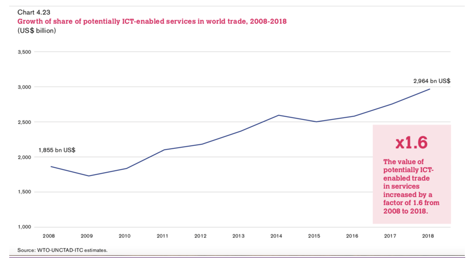 Information and communications technology-enabled services in world trade, 2008-2018