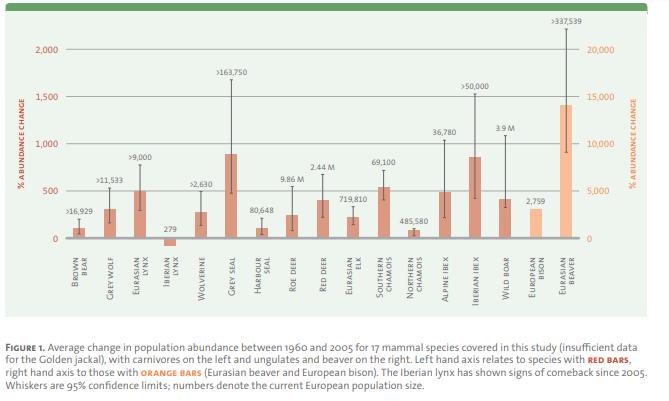 Change in population trends of 17 large predator species across Europe between 1960 and 2006