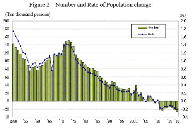 Number and Rate of population change