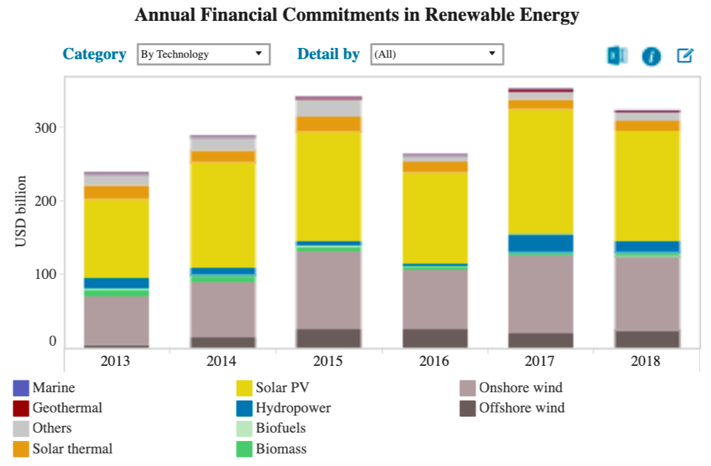 a chart showing global investment in renewable energy by type