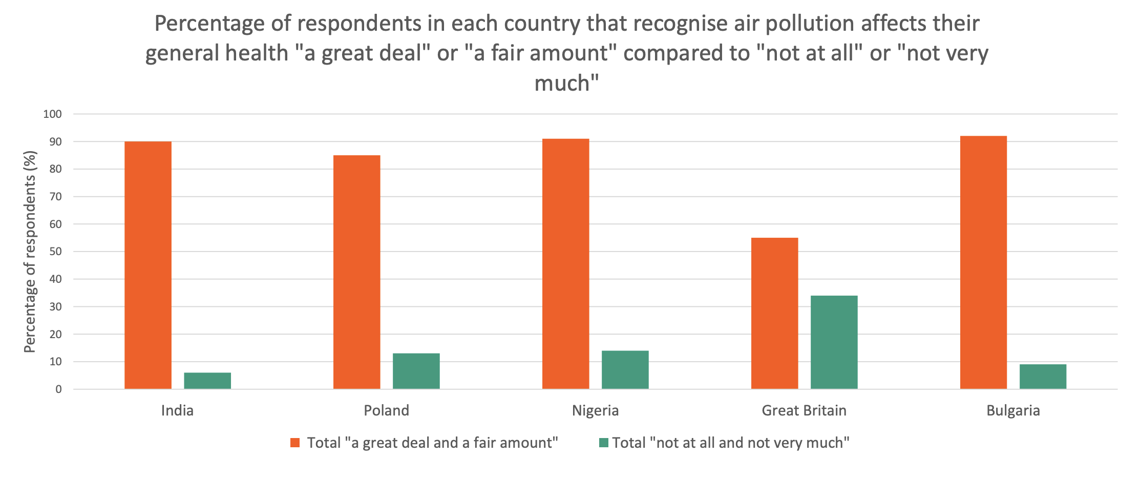 Air pollution is a health concern for people around the world