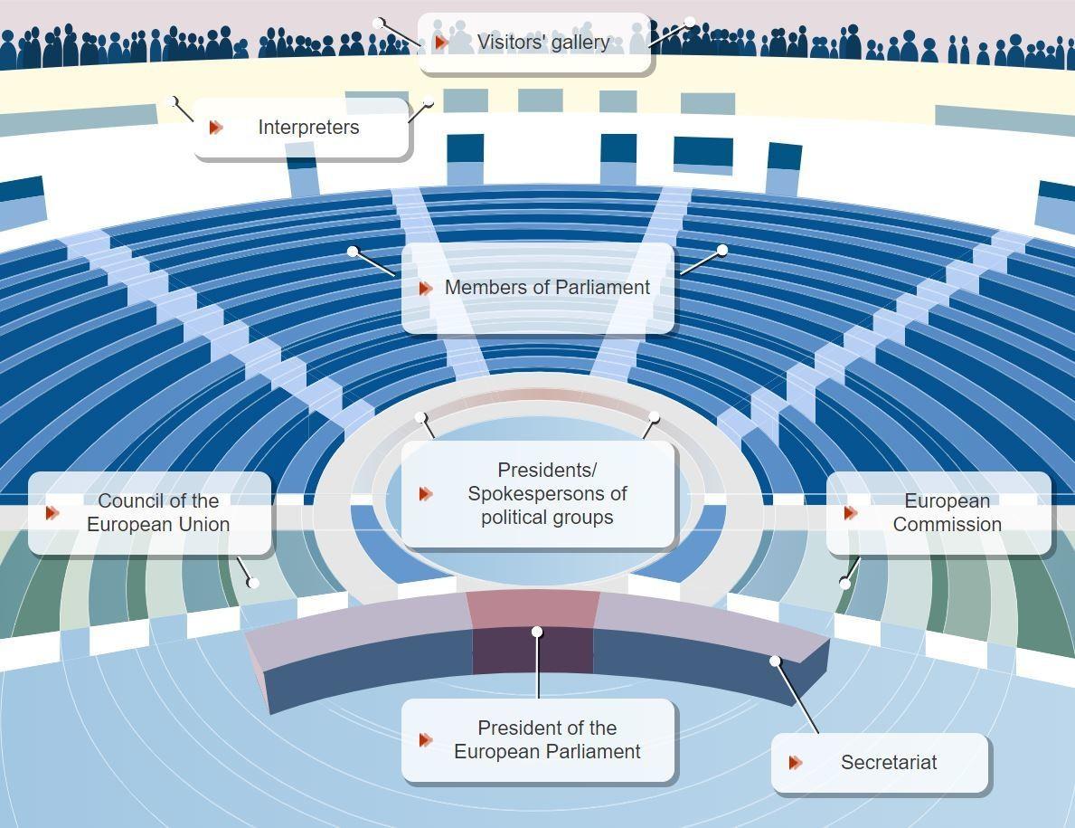 European Parliament seating plan.
