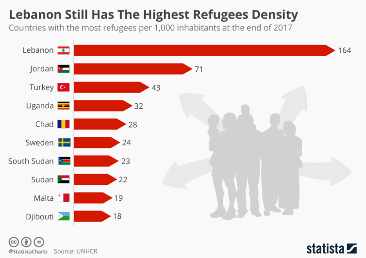 These countries are home to the highest proportion of