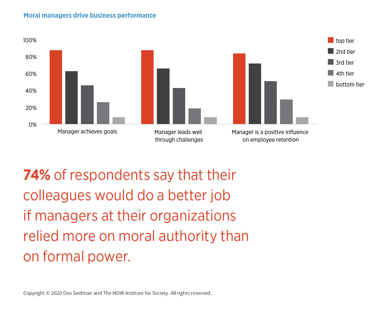 Can moral authority improve performance?