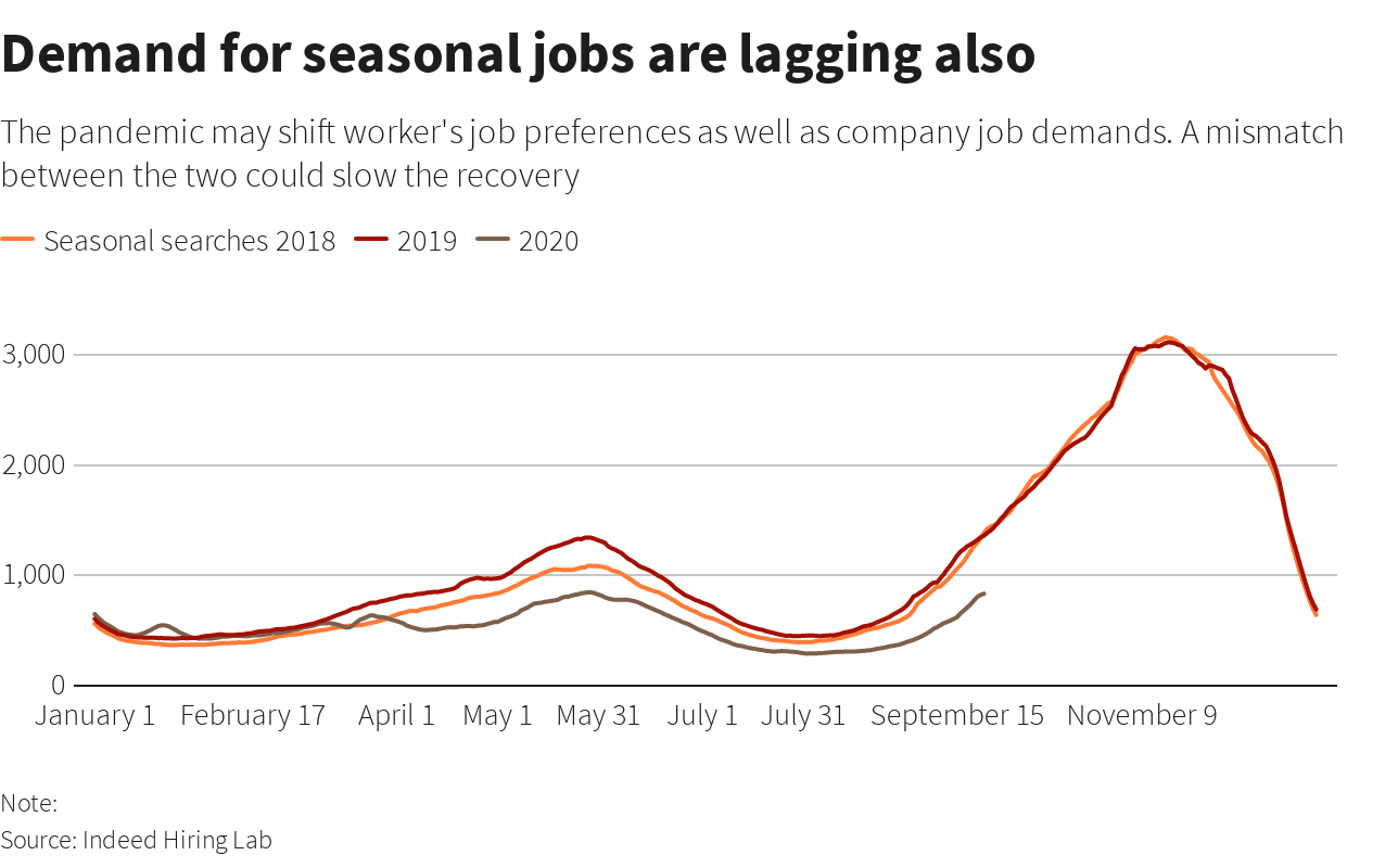 Demand Seasonal jobs employment work