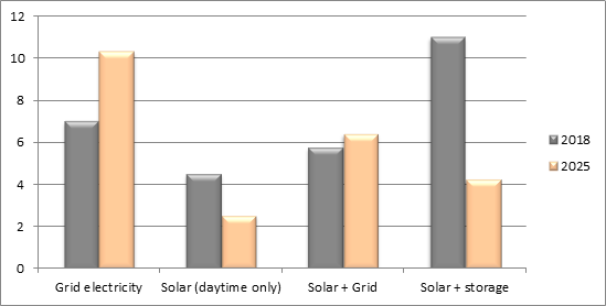 Chart 2: Cost of electricity (INR/unit) to a commercial consumer from grid, rooftop solar, grid-connected solar and battery-backed solar in India.