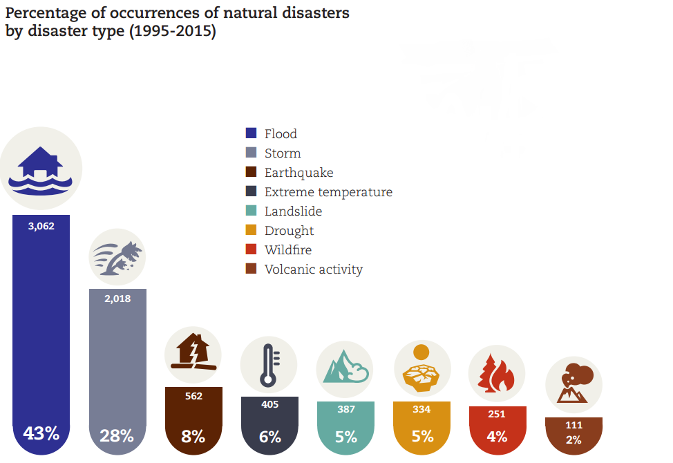 Disasters affect 50 percent of the country's economy