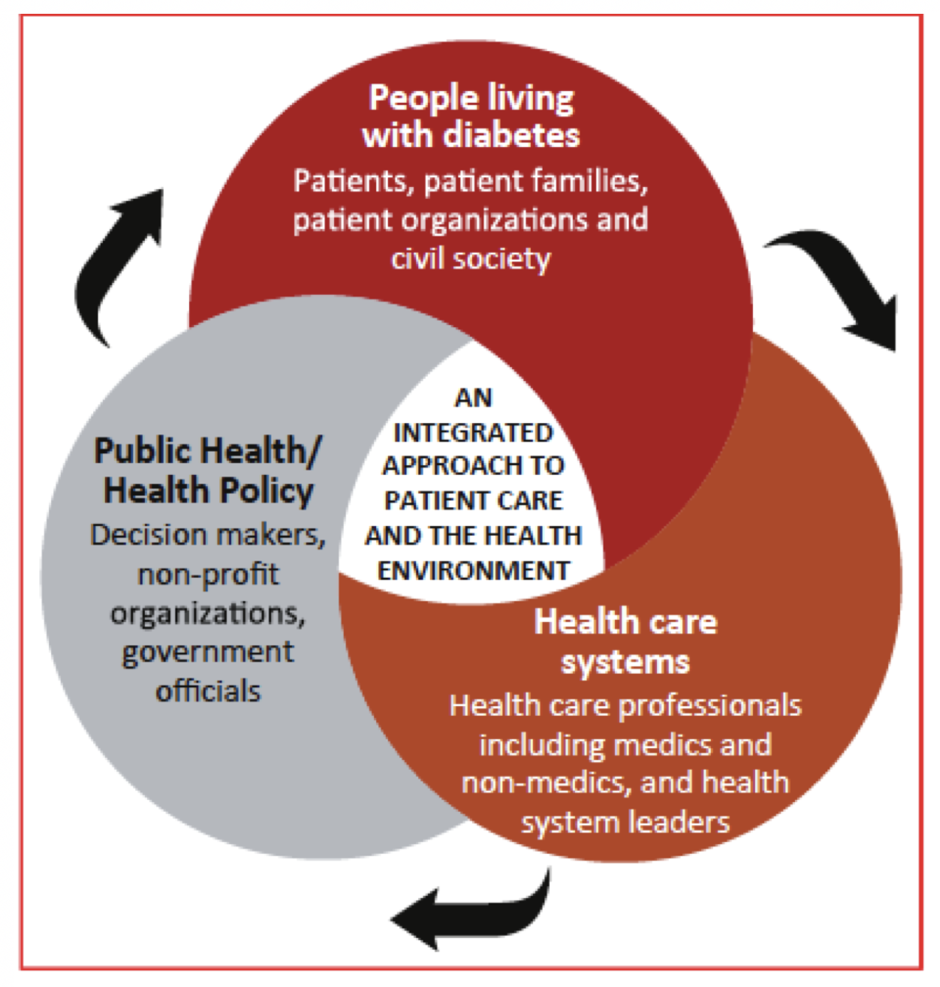 An integrated approach to healthcare